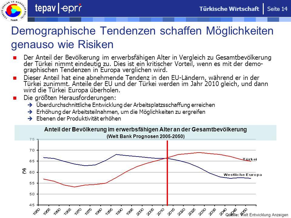 Türkische Wirtschaft Seite 14 Demographische Tendenzen schaffen Möglichkeiten genauso wie Risiken Der Anteil der Bevölkerung im erwerbsfähigen Alter i