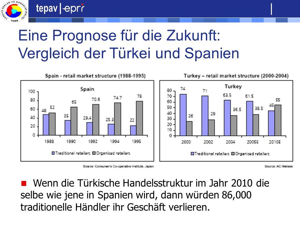 Eine Prognose für die Zukunft: Vergleich der Türkei und Spanien Wenn die Türkische Handelsstruktur im Jahr 2010 die selbe wie jene in Spanien wird, da