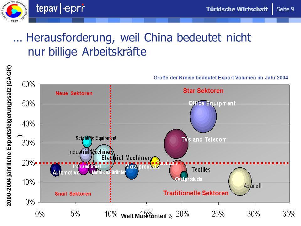 Türkische Wirtschaft Seite 9 … Herausforderung, weil China bedeutet nicht nur billige Arbeitskräfte Größe der Kreise bedeutet Export Volumen im Jahr 2
