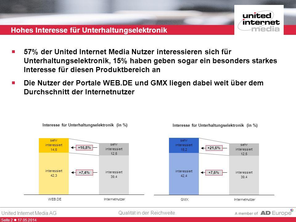 Seite 2 17.05.2014 Qualität in der Reichweite. United Internet Media AG Hohes Interesse für Unterhaltungselektronik 57% der United Internet Media Nutz