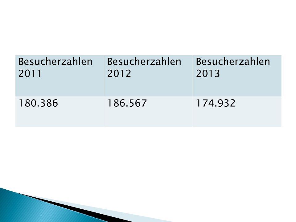 Besucherzahlen 2011 Besucherzahlen 2012 Besucherzahlen 2013 180.386186.567174.932