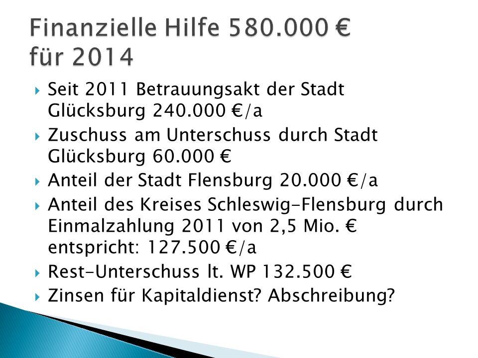 Seit 2011 Betrauungsakt der Stadt Glücksburg 240.000 /a Zuschuss am Unterschuss durch Stadt Glücksburg 60.000 Anteil der Stadt Flensburg 20.000 /a Anteil des Kreises Schleswig-Flensburg durch Einmalzahlung 2011 von 2,5 Mio.