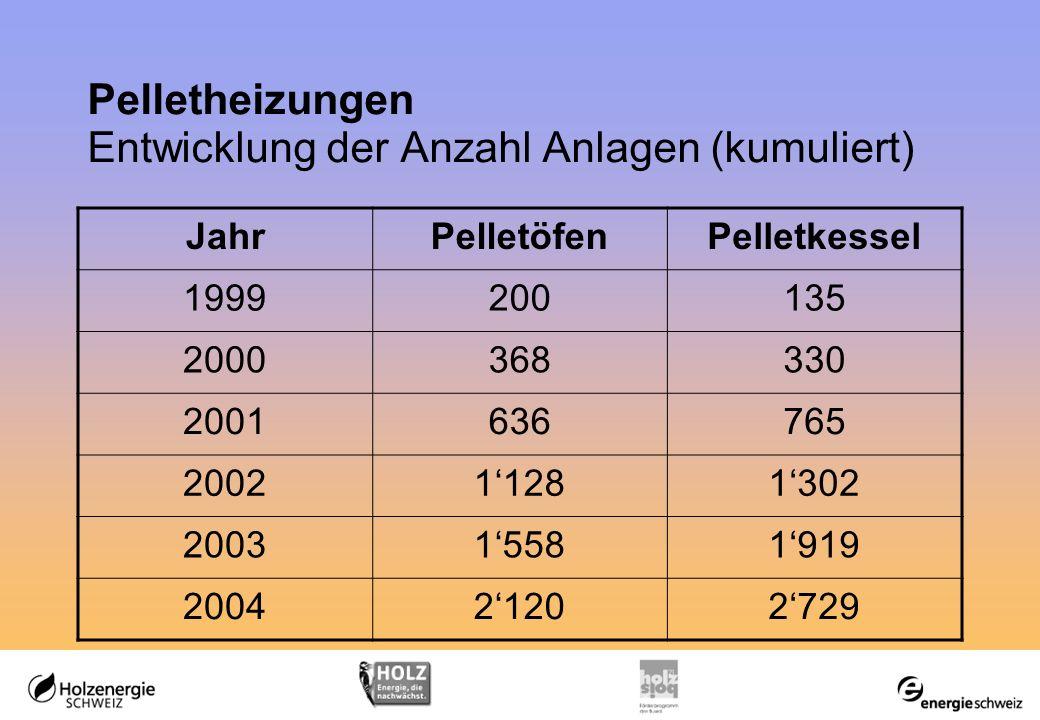 JahrPelletöfenPelletkessel 1999200135 2000368330 2001636765 200211281302 200315581919 200421202729 Pelletheizungen Entwicklung der Anzahl Anlagen (kumuliert)