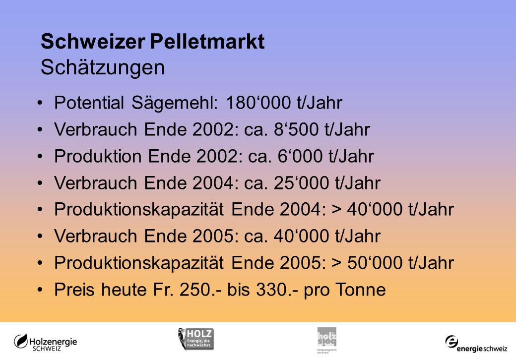 Schweizer Pelletmarkt Schätzungen Potential Sägemehl: 180000 t/Jahr Verbrauch Ende 2002: ca.
