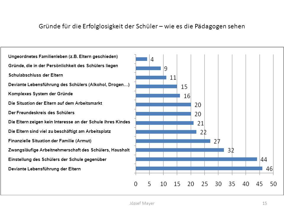 Gründe für die Erfolglosigkeit der Schüler – wie es die Pädagogen sehen József Mayer15 Ungeordnetes Familienleben (z.B. Eltern geschieden) Gründe, die
