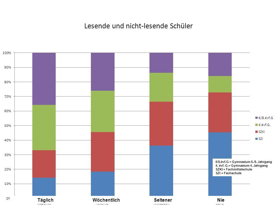 Lesende und nicht-lesende Schüler 16 Täglich Wöchentlich Seltener Nie 6/8.évf.G = Gymnasium 6./8. Jahrgang 4. évf. G.= Gymnasium 4. Jahrgang SZKI = Fa