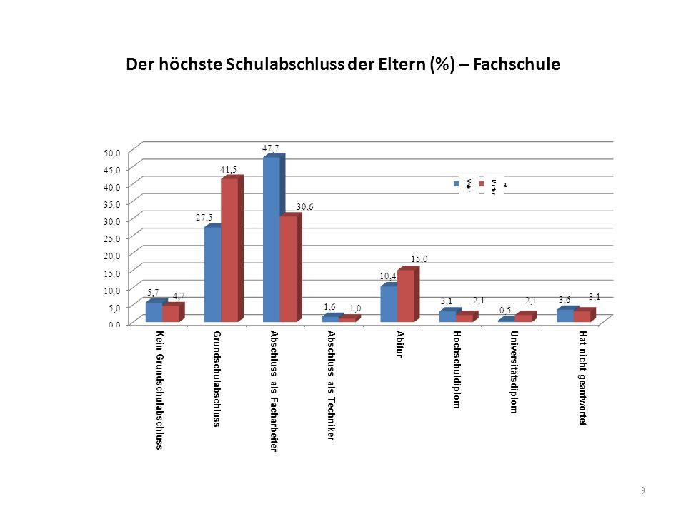 Der höchste Schulabschluss der Eltern (%) – Fachschule 9 VaterMutter Hat nicht geantwortetUniversitätsdiplomHochschuldiplomAbiturAbschluss als Technik