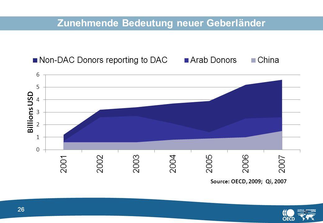 26 Zunehmende Bedeutung neuer Geberländer 26