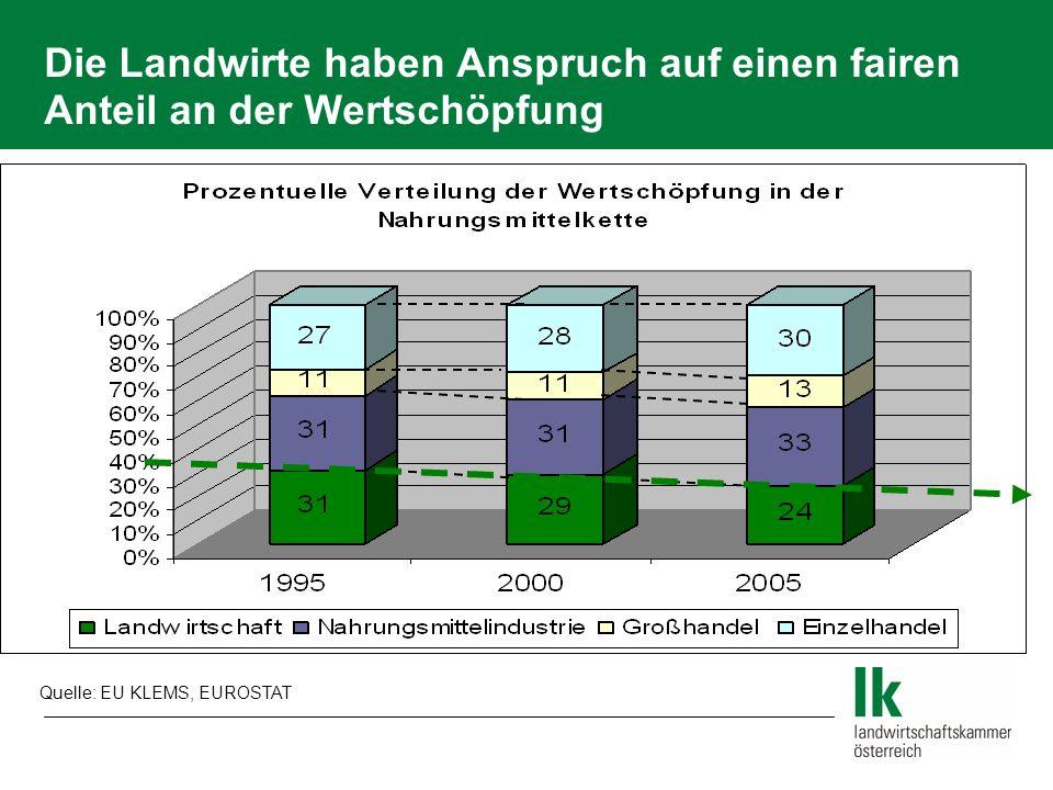Die Landwirte haben Anspruch auf einen fairen Anteil an der Wertschöpfung Quelle: EU KLEMS, EUROSTAT