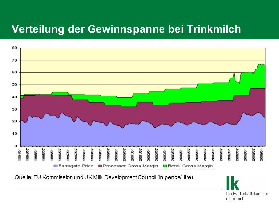 Verteilung der Gewinnspanne bei Trinkmilch Quelle: EU Kommission und UK Milk Development Council (in pence/ litre)