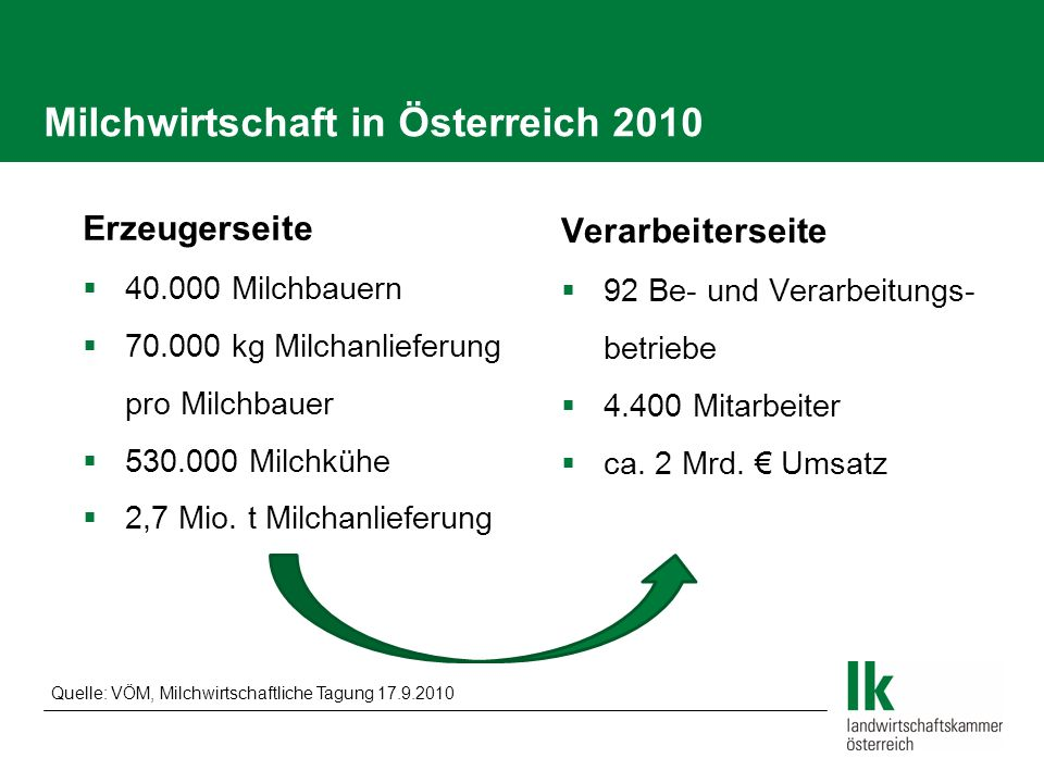 Milchwirtschaft in Österreich 2010 Erzeugerseite 40.000 Milchbauern 70.000 kg Milchanlieferung pro Milchbauer 530.000 Milchkühe 2,7 Mio. t Milchanlief