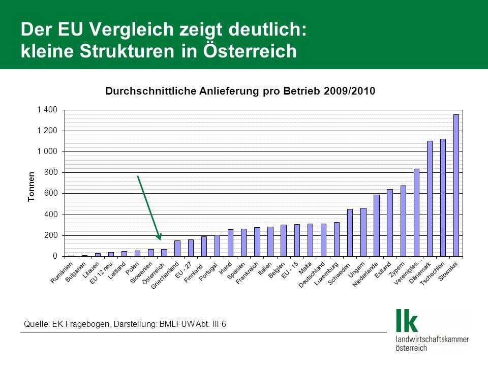 Der EU Vergleich zeigt deutlich: kleine Strukturen in Österreich Quelle: EK Fragebogen, Darstellung: BMLFUW Abt. III 6