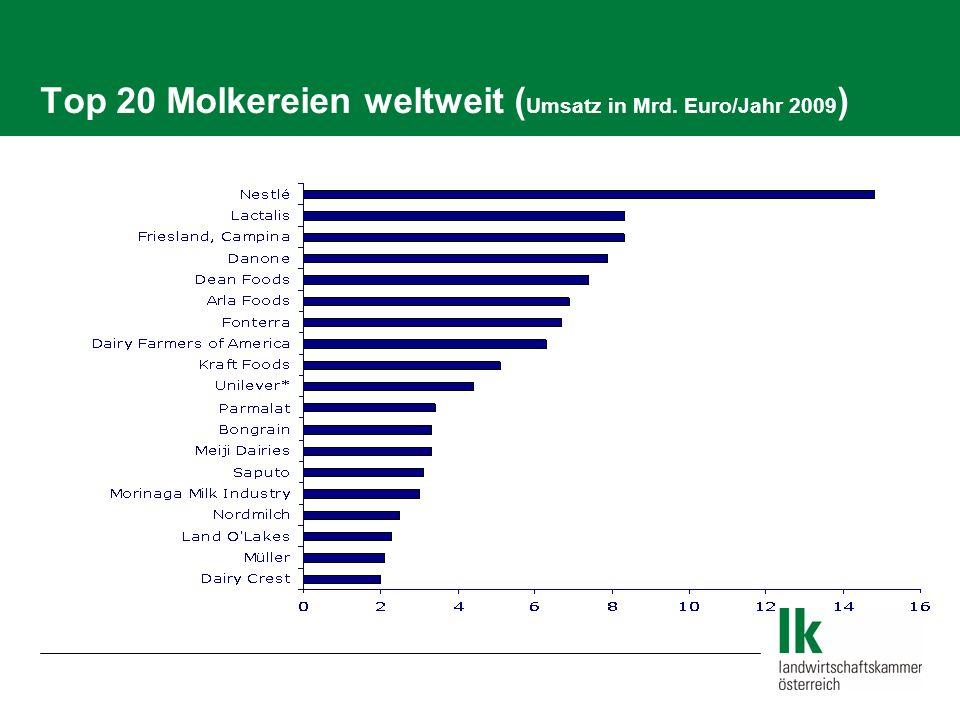 Österreichs Milchwirtschaft ist auf ihre Art wettbewerbsfähig: Die Stärken (1) Professionalität unter den Bauern Anpassungsfähigkeit der Bauern in der Struktur Beste Rohmilch-Qualität (Almmilch) Seit 1995: - 50 % Betriebe + 25 % Milch