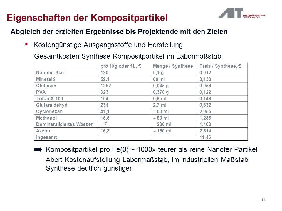Eigenschaften der Kompositpartikel Kostengünstige Ausgangsstoffe und Herstellung Abgleich der erzielten Ergebnisse bis Projektende mit den Zielen pro 1kg oder 1L, Menge / SynthesePreis / Synthese, Nanofer Star1200,1 g0,012 Mineralöl52,160 ml3,130 Chitosan12520,045 g0,056 PVA3230,378 g0,122 Triton X-1001640,9 ml0,148 Glutaraldehyd2342,7 ml0,632 Cyclohexan41,1 50 ml 2,055 Methanol15,5 80 ml 1,235 Demineralisiertes Wasser 7 200 ml 1,400 Azeton16,8 150 ml 2,514 Ingesamt 11,45 Gesamtkosten Synthese Kompositpartikel im Labormaßstab Kompositpartikel pro Fe(0) ~ 1000x teurer als reine Nanofer-Partikel Aber: Kostenaufstellung Labormaßstab, im industriellen Maßstab Synthese deutlich günstiger 14