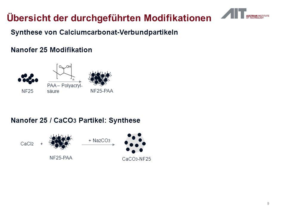 Calciumcarbonat-Verbundpartikel Übersicht der durchgeführten Modifikationen Nanofer 25 - CaCO 3 Partikel Ergebnisse + Primärpartikelgröße im geeigneten Bereich (~7 µm) + Nanoeisenpartikel eingebettet in CaCO 3 -Matrix + Gute Dispersions-Eigenschaften Calciummatrix im Grundwasser unlöslich Calciumcarbonat-Verbundpartikel nicht weiter verfolgt 10