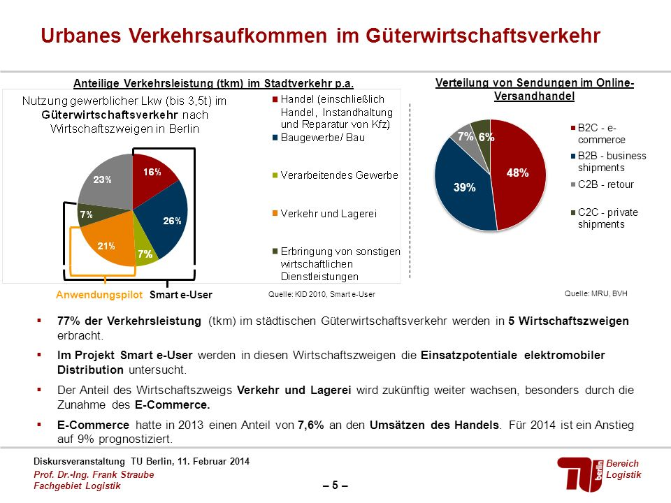 – 5 – Diskursveranstaltung TU Berlin, 11. Februar 2014 Prof. Dr.-Ing. Frank Straube Fachgebiet Logistik Bereich Logistik Urbanes Verkehrsaufkommen im
