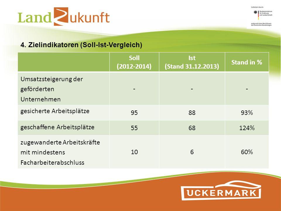 Soll (2012-2014) Ist (Stand 31.12.2013) Stand in % Umsatzsteigerung der geförderten Unternehmen --- gesicherte Arbeitsplätze 958893% geschaffene Arbei