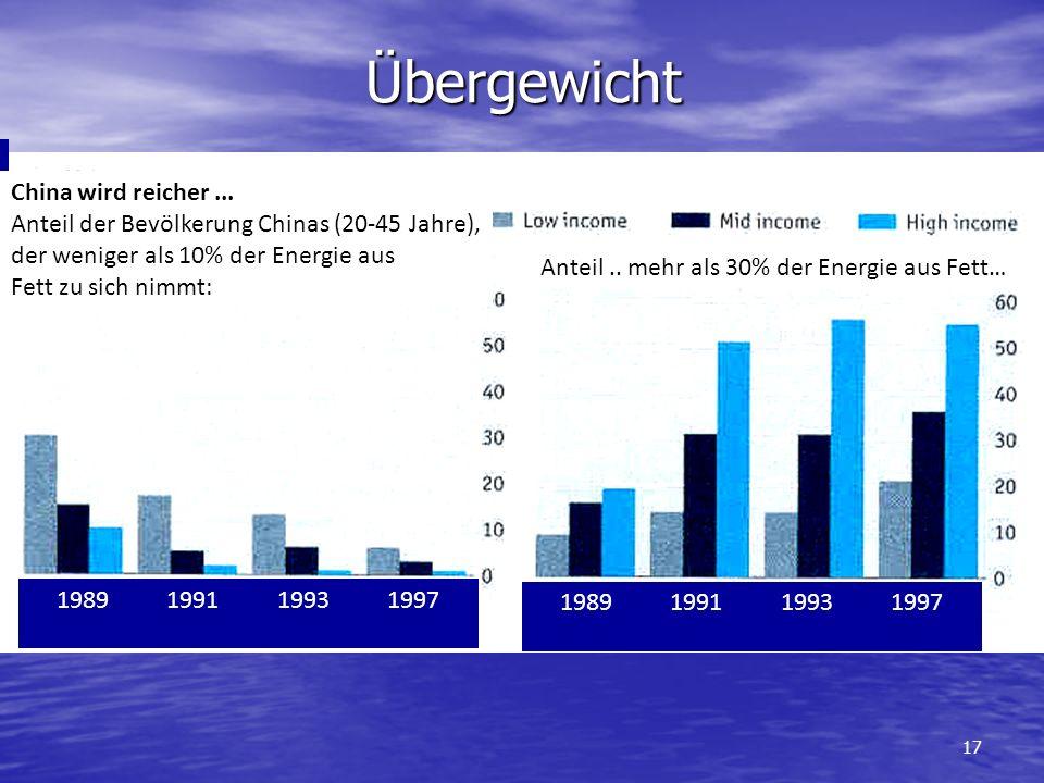 Übergewicht 17 1989 1991 1993 1997 China wird reicher...
