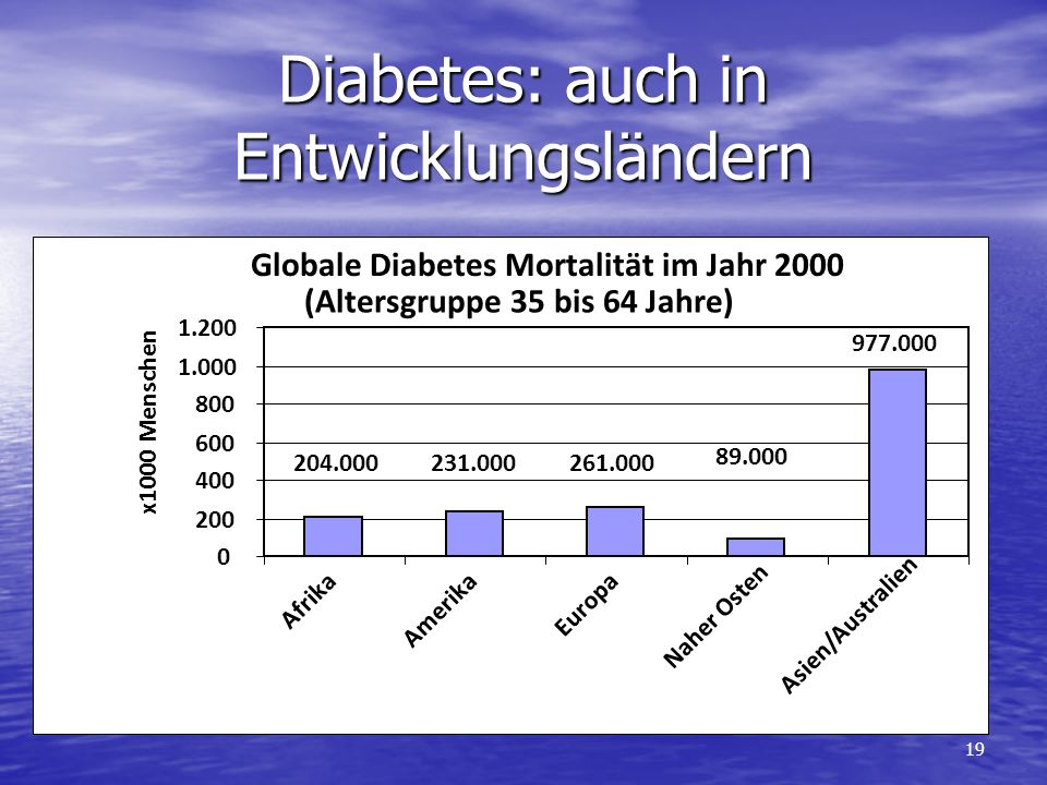 19 Globale Diabetes Mortalität im Jahr 2000 (Altersgruppe 35 bis 64 Jahre) 204.000231.000261.000 89.000 977.000 0 200 400 600 800 1.000 1.200 Afrika Amerika Europa Naher Osten Asien/Australien x1000 Menschen Diabetes: auch in Entwicklungsländern
