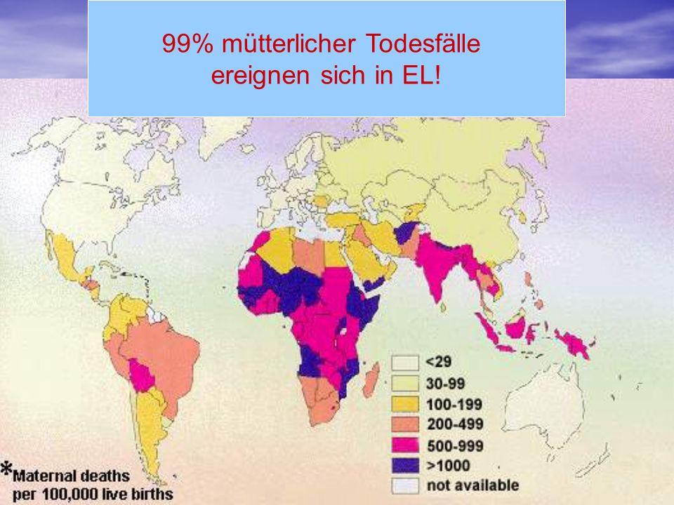 99% mütterlicher Todesfälle ereignen sich in EL!
