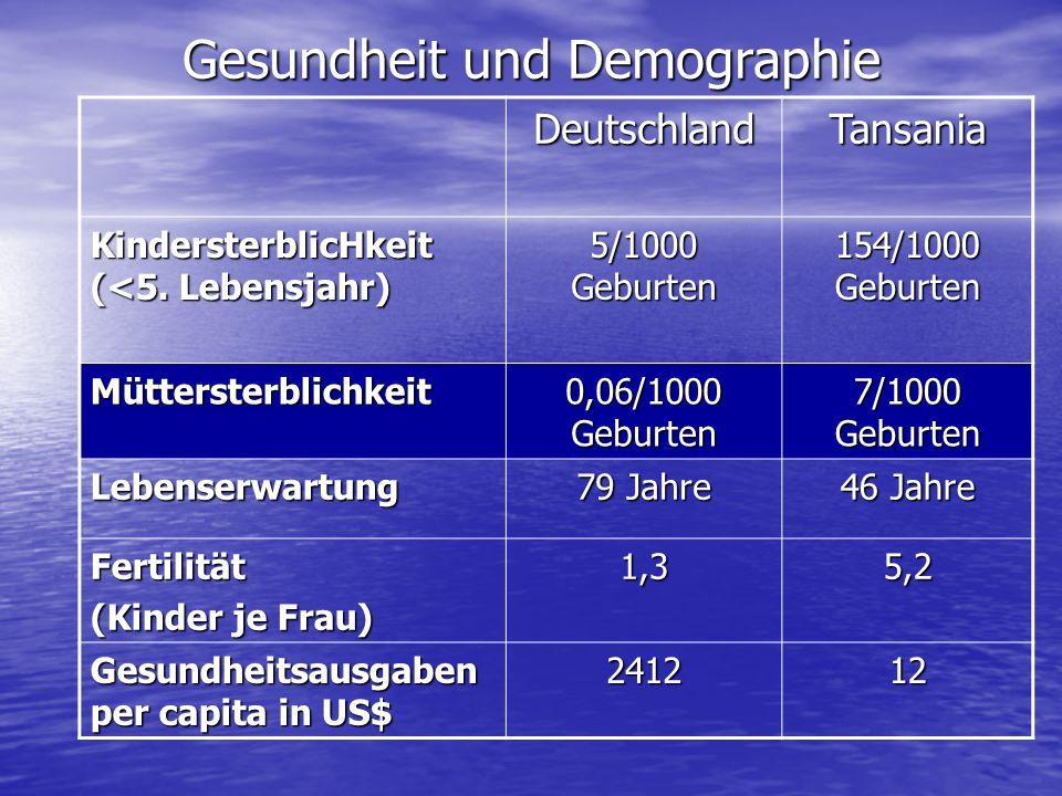 Gesundheit und Demographie DeutschlandTansania KindersterblicHkeit (<5. Lebensjahr) 5/1000 Geburten 154/1000 Geburten Müttersterblichkeit 0,06/1000 Ge
