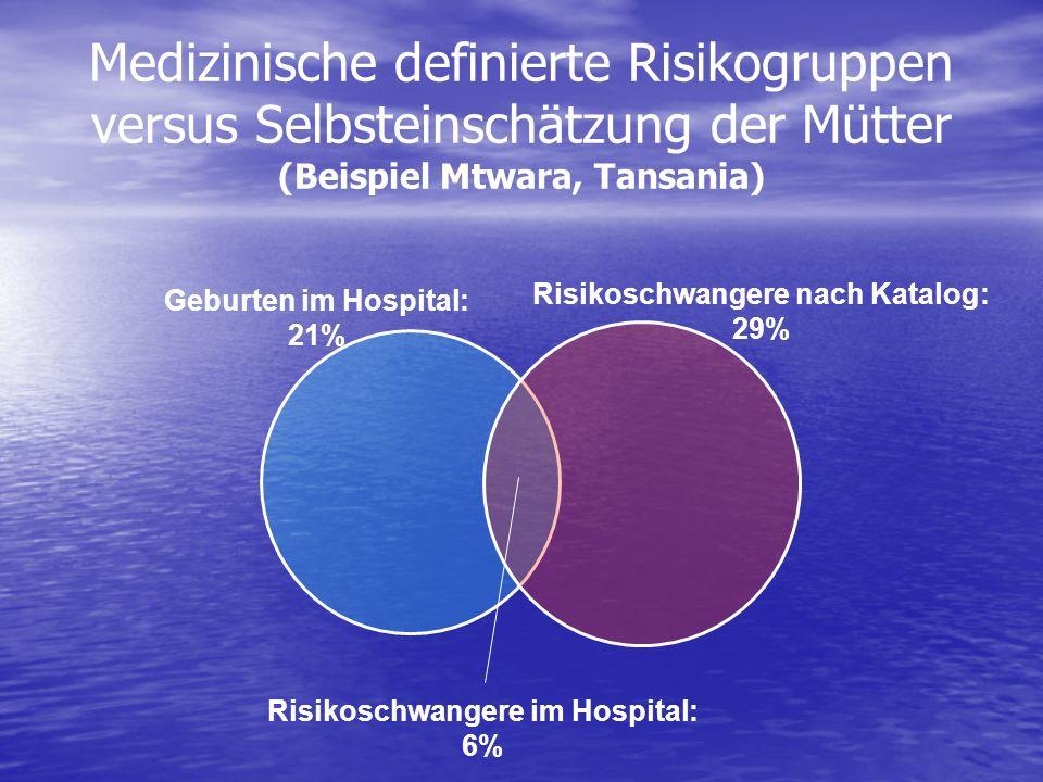 Medizinische definierte Risikogruppen versus Selbsteinschätzung der Mütter (Beispiel Mtwara, Tansania) Geburten im Hospital: 21% Risikoschwangere nach Katalog: 29% Risikoschwangere im Hospital: 6%