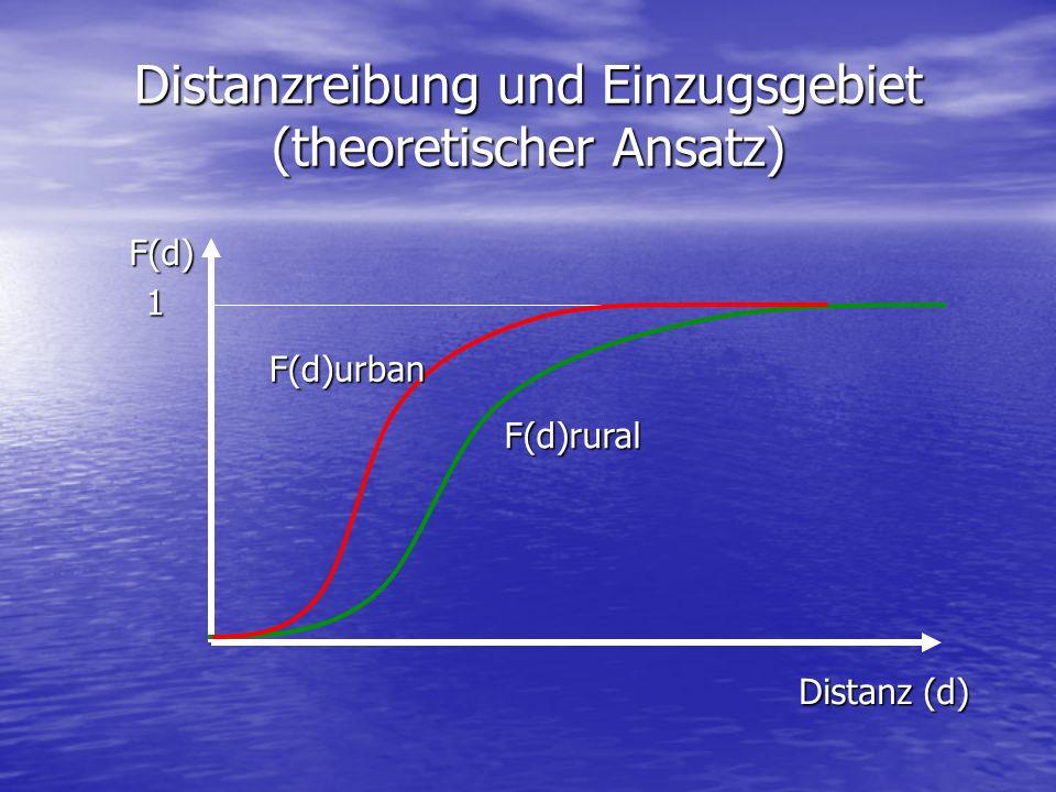 Distanzreibung und Einzugsgebiet (theoretischer Ansatz) F(d) Distanz (d) 1 F(d)rural F(d)urban