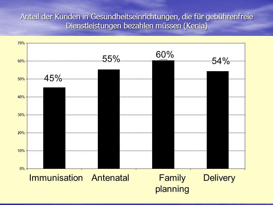 Anteil der Kunden in Gesundheitseinrichtungen, die für gebührenfreie Dienstleistungen bezahlen müssen (Kenia) 45% 55% 60% 54% 0% 10% 20% 30% 40% 50% 60% 70% ImmunisationAntenatalFamily planning Delivery