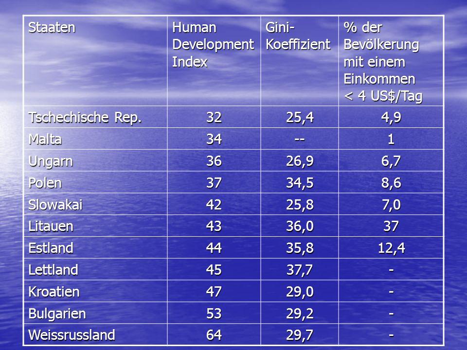 Staaten Human Development Index Gini- Koeffizient % der Bevölkerung mit einem Einkommen < 4 US$/Tag Tschechische Rep. 3225,44,9 Malta34--1 Ungarn3626,