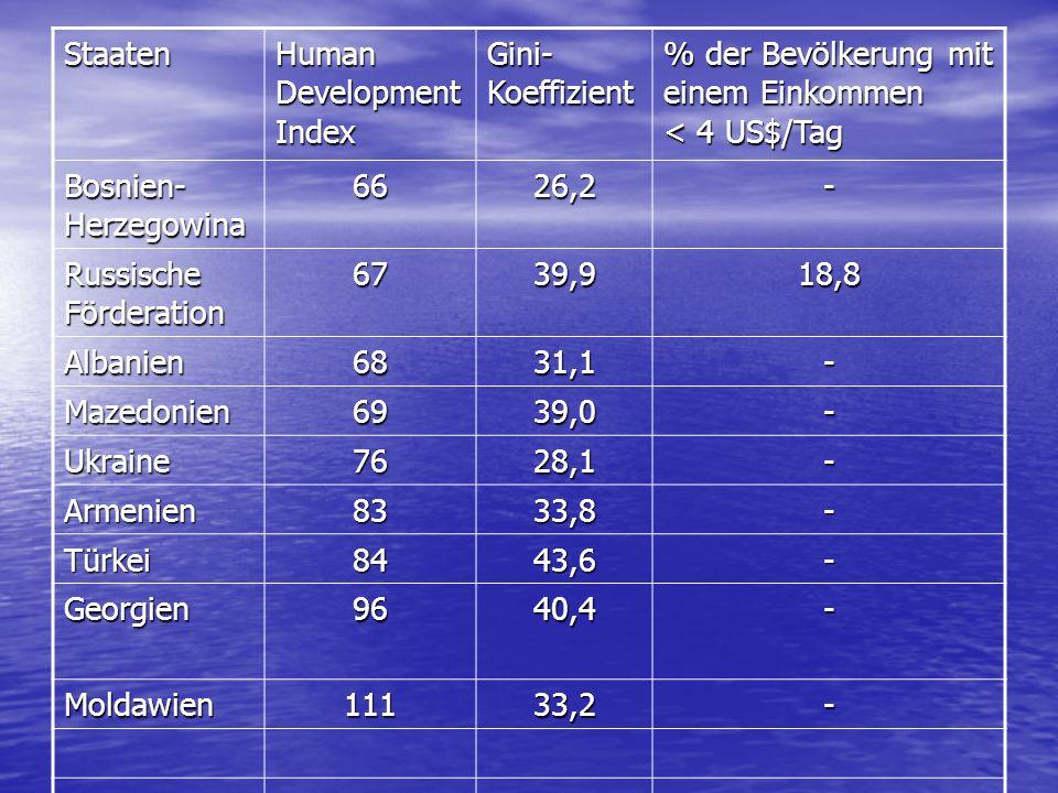 Staaten Human Development Index Gini- Koeffizient % der Bevölkerung mit einem Einkommen < 4 US$/Tag Bosnien- Herzegowina 6626,2- Russische Förderation 6739,918,8 Albanien6831,1- Mazedonien6939,0- Ukraine7628,1- Armenien8333,8- Türkei8443,6- Georgien9640,4- Moldawien11133,2-