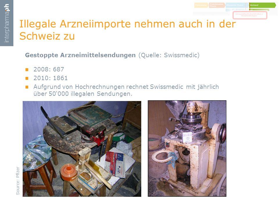 Gestoppte Arzneimittelsendungen (Quelle: Swissmedic) 2008: 687 2010: 1861 Aufgrund von Hochrechnungen rechnet Swissmedic mit jährlich über 50000 illeg