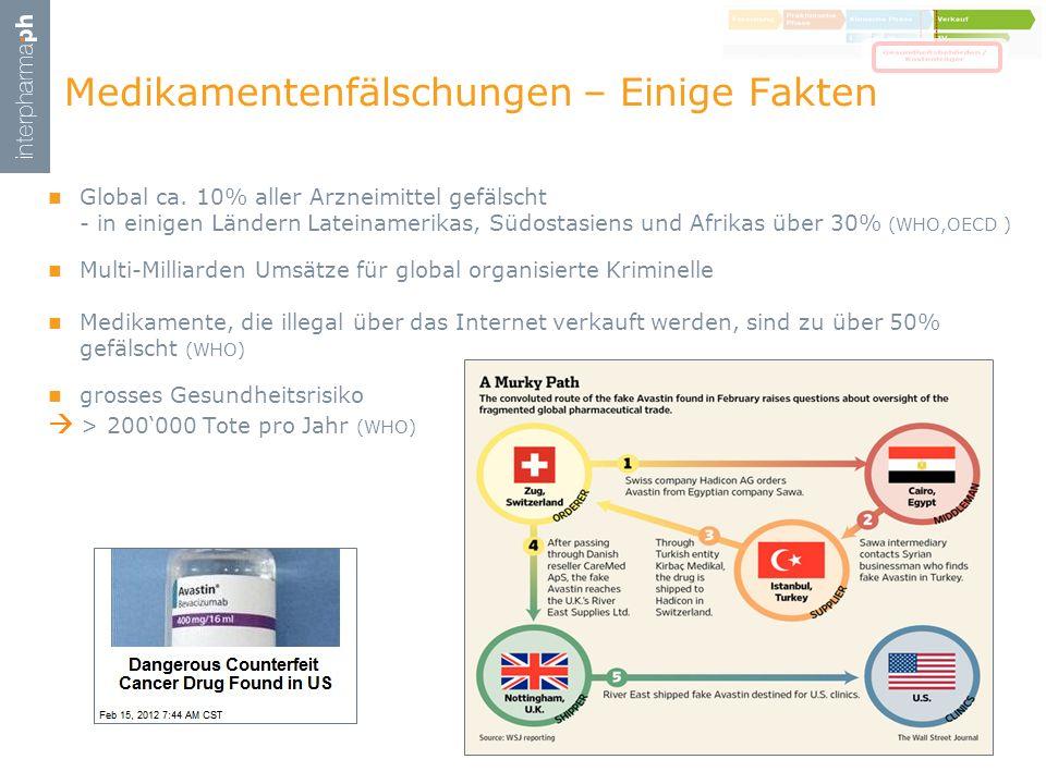 Global ca. 10% aller Arzneimittel gefälscht - in einigen Ländern Lateinamerikas, Südostasiens und Afrikas über 30% (WHO,OECD ) Multi-Milliarden Umsätz
