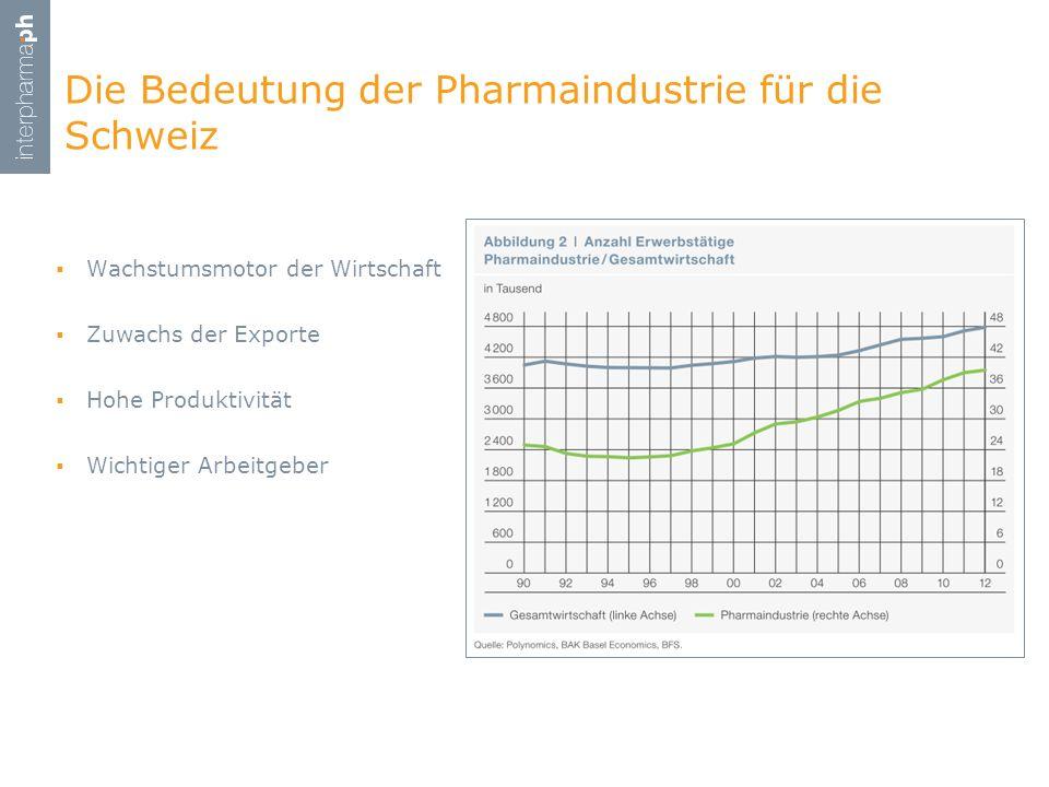 Wachstumsmotor der Wirtschaft Zuwachs der Exporte Hohe Produktivität Wichtiger Arbeitgeber Die Bedeutung der Pharmaindustrie für die Schweiz