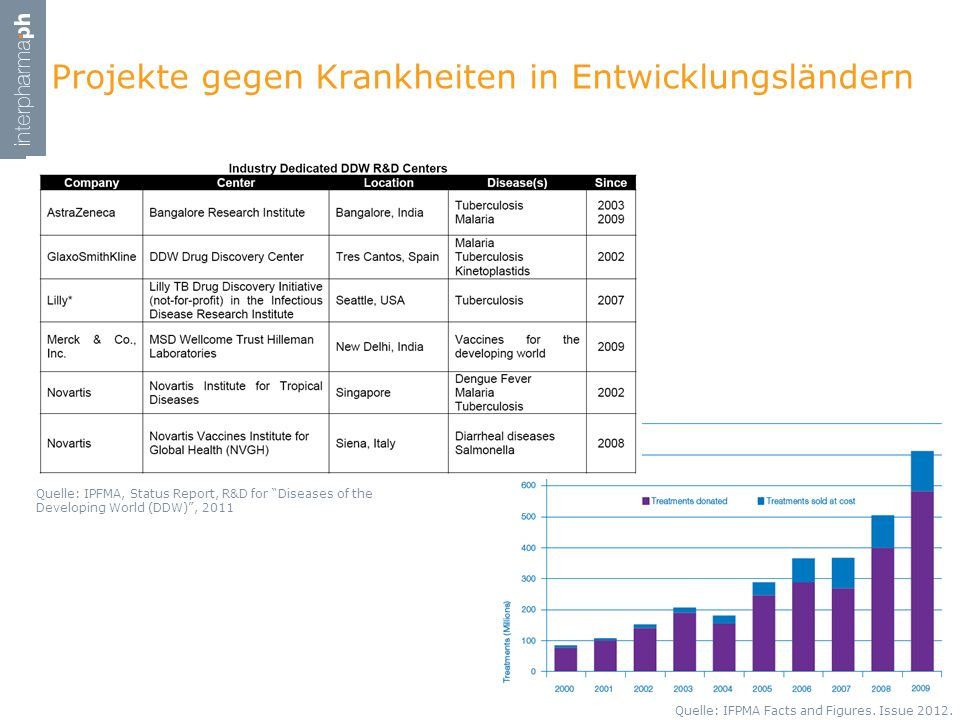 Projekte gegen Krankheiten in Entwicklungsländern Quelle: IPFMA, Status Report, R&D for Diseases of the Developing World (DDW), 2011 Quelle: IFPMA Fac