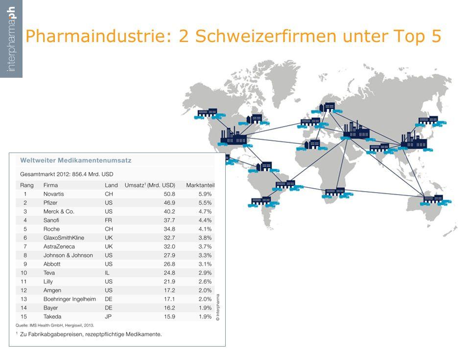 Pharmaindustrie: 2 Schweizerfirmen unter Top 5
