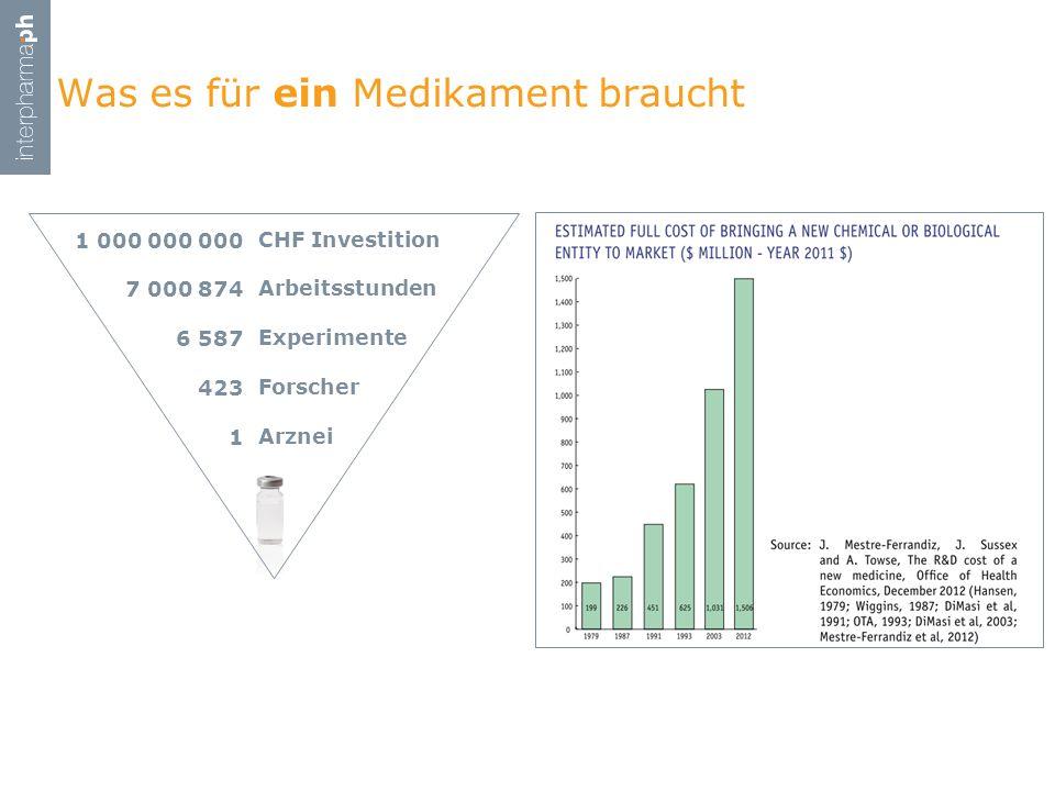 Was es für ein Medikament braucht CHF Investition Arbeitsstunden Experimente Forscher Arznei 1 000 000 000 7 000 874 6 587 423 1