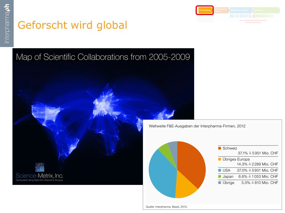Geforscht wird global
