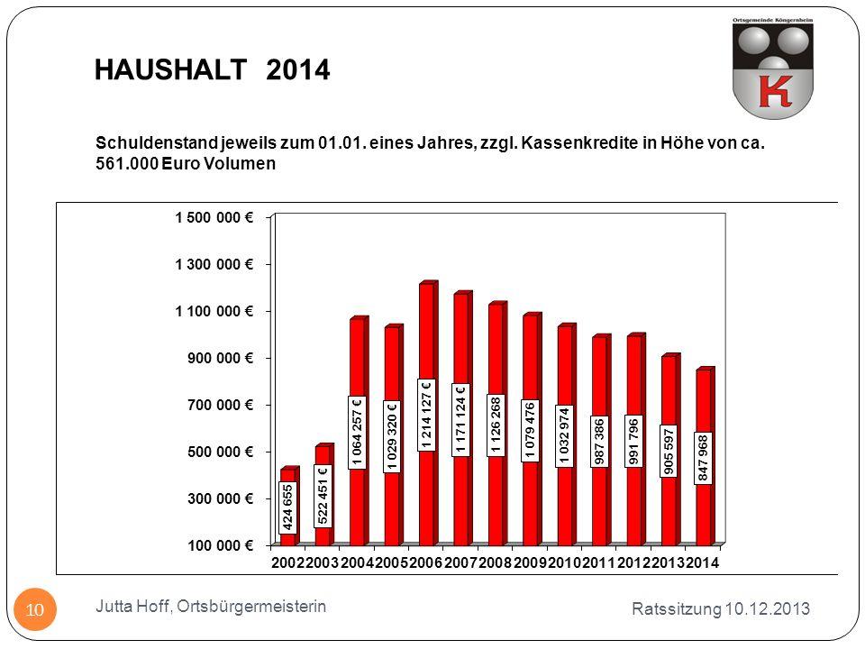 Schuldenstand jeweils zum 01.01. eines Jahres, zzgl. Kassenkredite in Höhe von ca. 561.000 Euro Volumen Ratssitzung 10.12.2013 Jutta Hoff, Ortsbürgerm