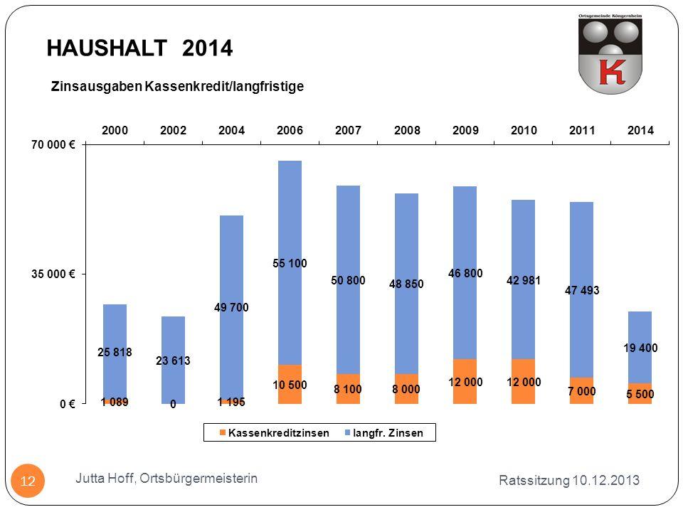 Zinsausgaben Kassenkredit/langfristige Ratssitzung 10.12.2013 Jutta Hoff, Ortsbürgermeisterin 12 HAUSHALT 2014