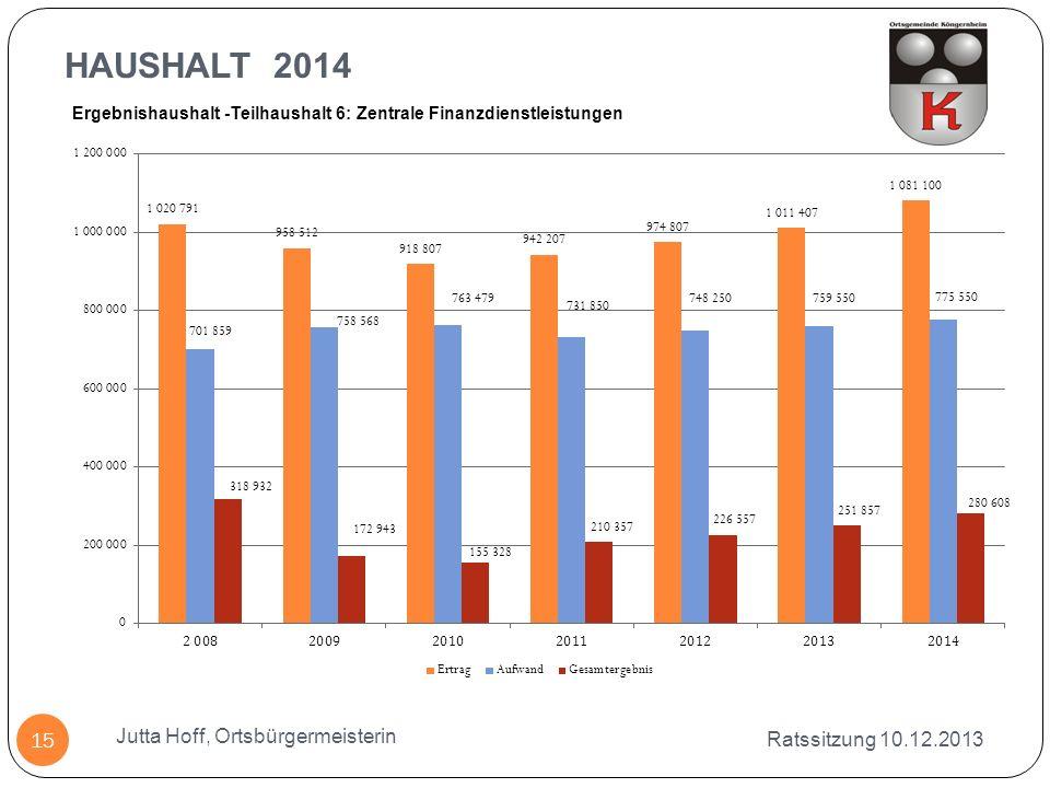 HAUSHALT 2014 Ratssitzung 10.12.2013 Jutta Hoff, Ortsbürgermeisterin 15 Ergebnishaushalt -Teilhaushalt 6: Zentrale Finanzdienstleistungen