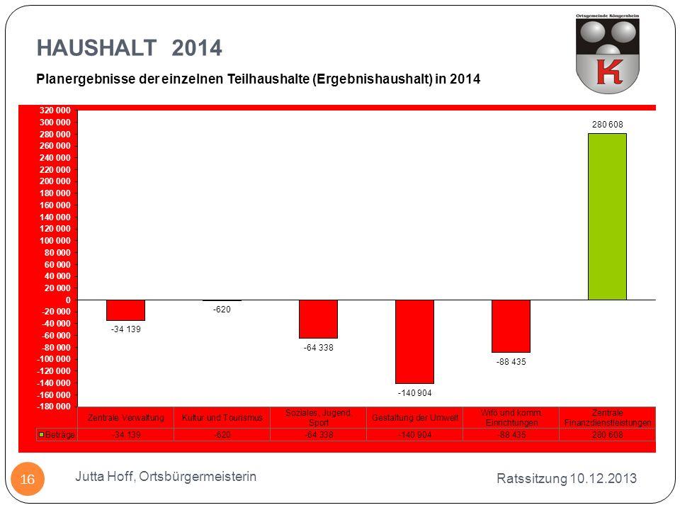 HAUSHALT 2014 Ratssitzung 10.12.2013 Jutta Hoff, Ortsbürgermeisterin 16 Planergebnisse der einzelnen Teilhaushalte (Ergebnishaushalt) in 2014