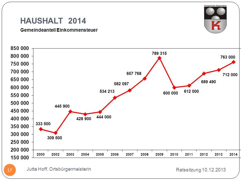 HAUSHALT 2014 Ratssitzung 10.12.2013 Jutta Hoff, Ortsbürgermeisterin 17 Gemeindeanteil Einkommensteuer