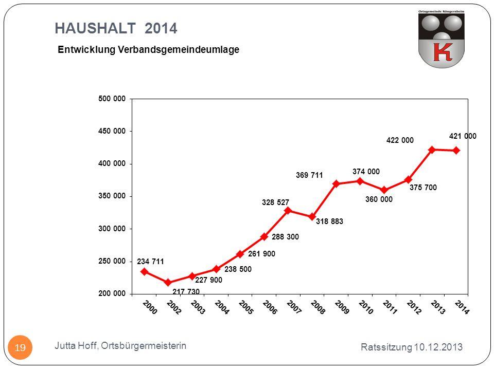 Ratssitzung 10.12.2013 Jutta Hoff, Ortsbürgermeisterin 19 Entwicklung Verbandsgemeindeumlage HAUSHALT 2014