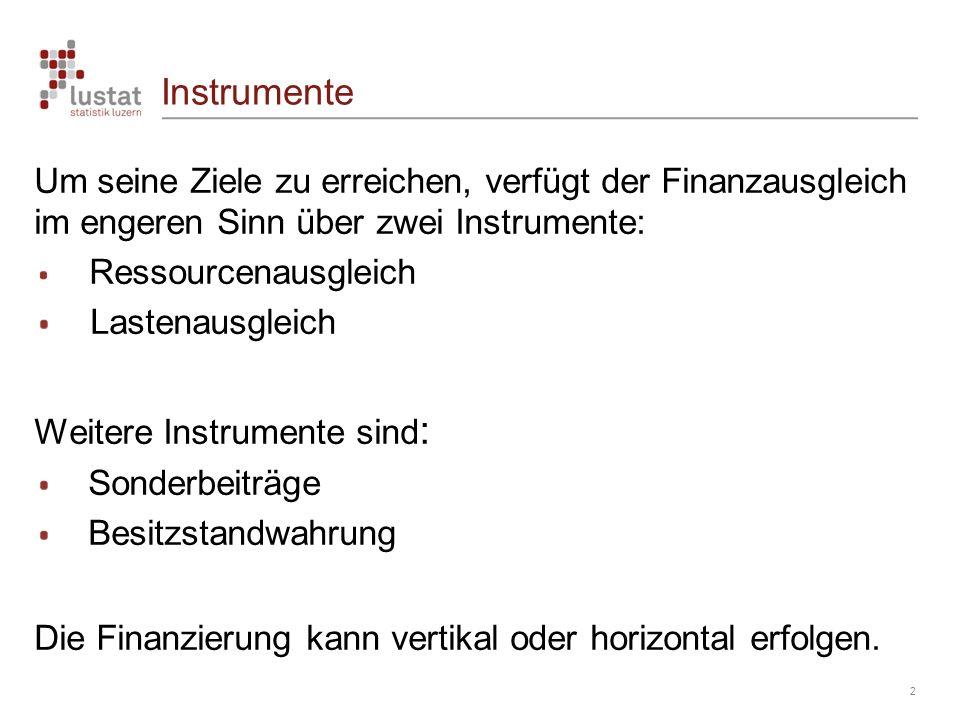 Instrumente 2 Um seine Ziele zu erreichen, verfügt der Finanzausgleich im engeren Sinn über zwei Instrumente: Ressourcenausgleich Lastenausgleich Weit