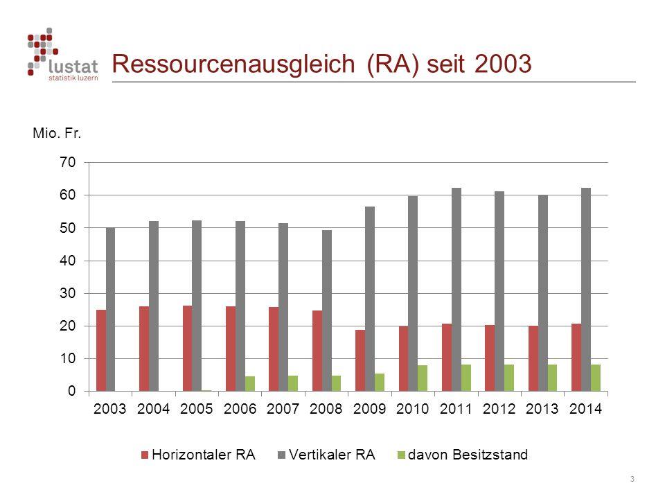 Ressourcenausgleich (RA) seit 2003 3