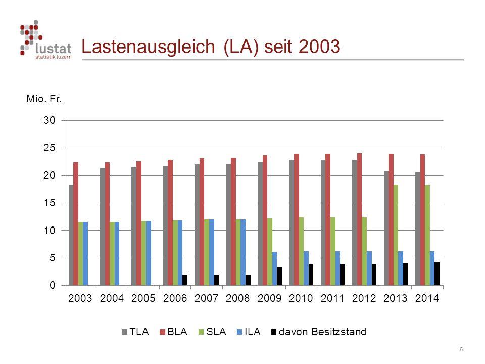 Lastenausgleich (LA) seit 2003 5