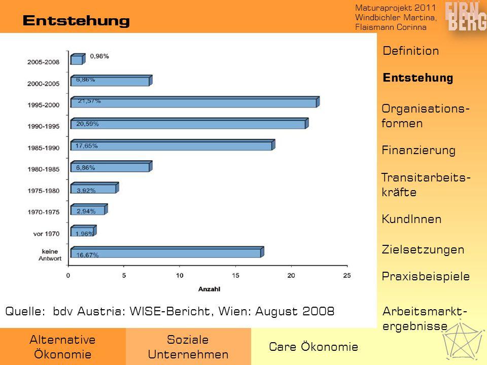 Maturaprojekt 2011 Windbichler Martina, Flaismann Corinna Alternative Ö konomie Soziale Unternehmen Care Ö konomie Entstehung Quelle:: bdv Austria: WI