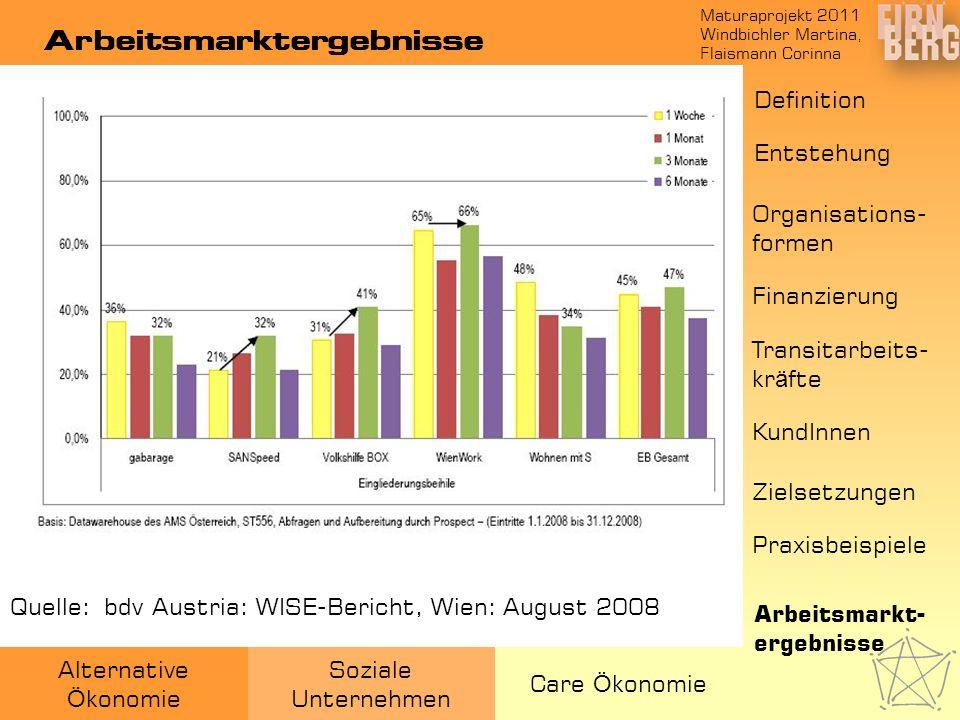 Maturaprojekt 2011 Windbichler Martina, Flaismann Corinna Alternative Ö konomie Soziale Unternehmen Care Ö konomie Arbeitsmarktergebnisse Quelle:: bdv