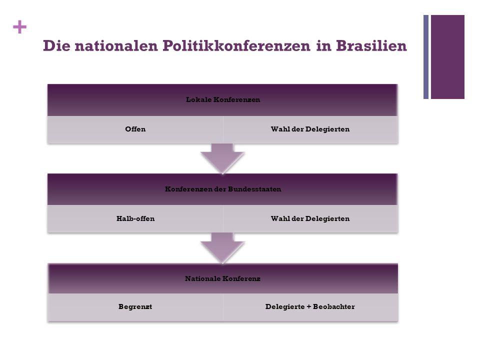 + Die nationalen Politikkonferenzen in Brasilien Nationale Konferenz BegrenztDelegierte + Beobachter Konferenzen der Bundesstaaten Halb-offenWahl der Delegierten Lokale Konferenzen OffenWahl der Delegierten