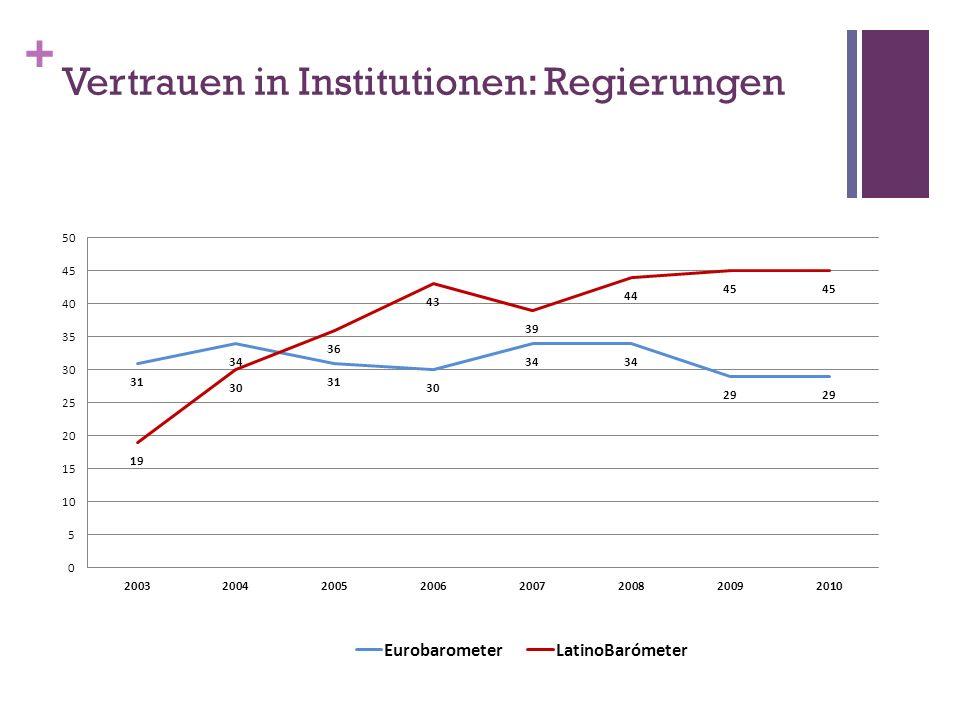 + Vertrauen in Institutionen: Regierungen